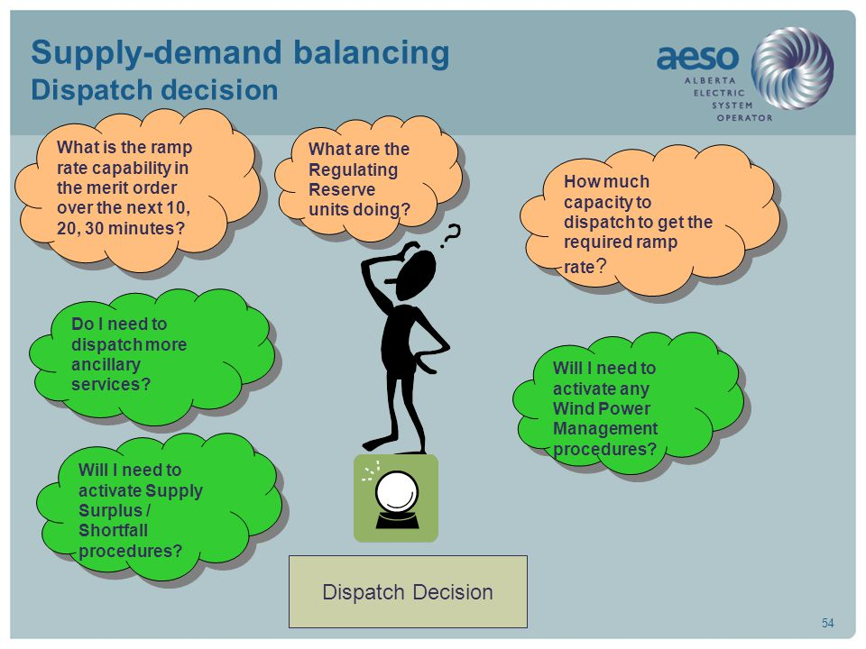 54 Supply-demand balancing Dispatch decision What are the Regulating Reserve units doing.