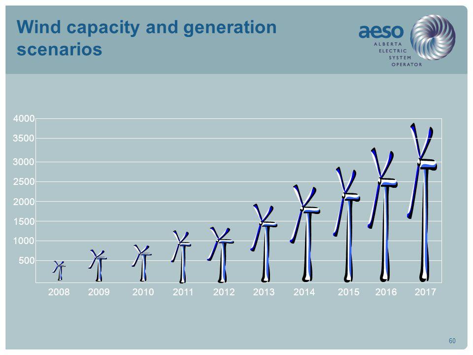 60 Wind capacity and generation scenarios 1000 1500 500 200820092010201120122013201420152016 2000 2500 3000 3500 4000 2017