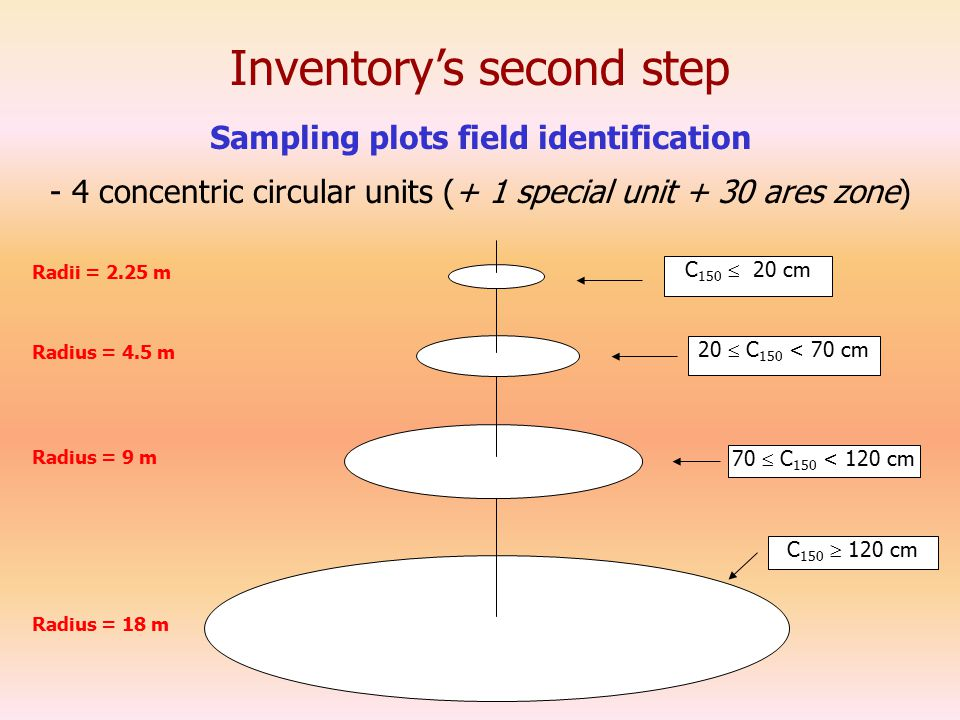 Inventory's second step - 4 concentric circular units (+ 1 special unit + 30 ares zone) Sampling plots field identification Radius = 18 m C 150  120