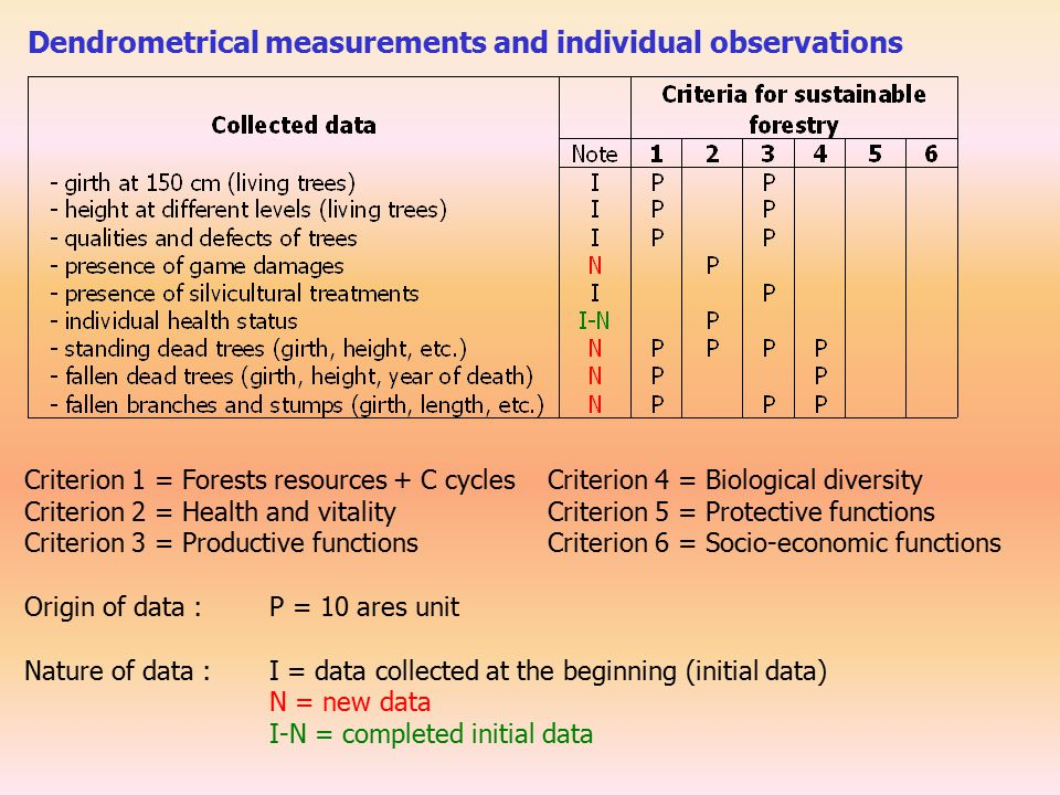 Criterion 1 = Forests resources + C cycles Criterion 4 = Biological diversity Criterion 2 = Health and vitality Criterion 5 = Protective functions Criterion 3 = Productive functions Criterion 6 = Socio-economic functions Origin of data : P = 10 ares unit Nature of data : I = data collected at the beginning (initial data) N = new data I-N = completed initial data Dendrometrical measurements and individual observations