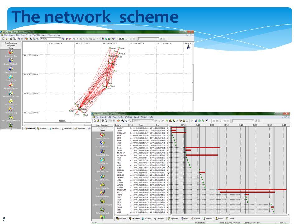 The network scheme 5