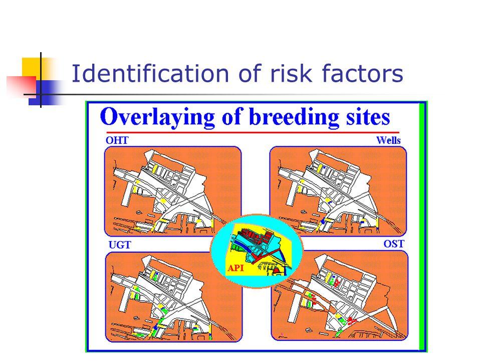 Identification of risk factors