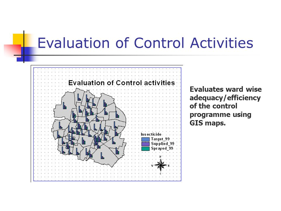 Evaluation of Control Activities Evaluates ward wise adequacy/efficiency of the control programme using GIS maps.