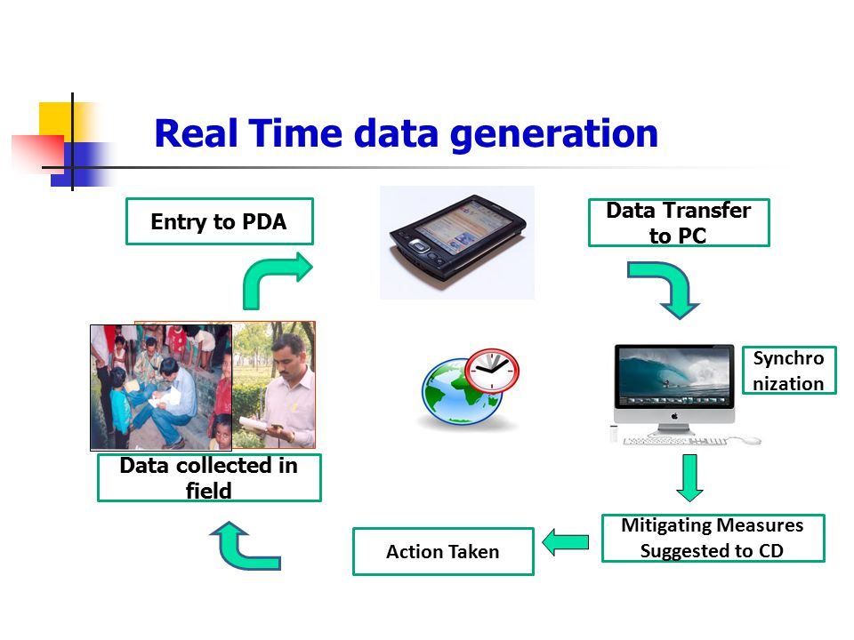 Data collected in field Entry to PDA Data Transfer to PC Real Time data generation Action Taken Synchro nization Mitigating Measures Suggested to CD