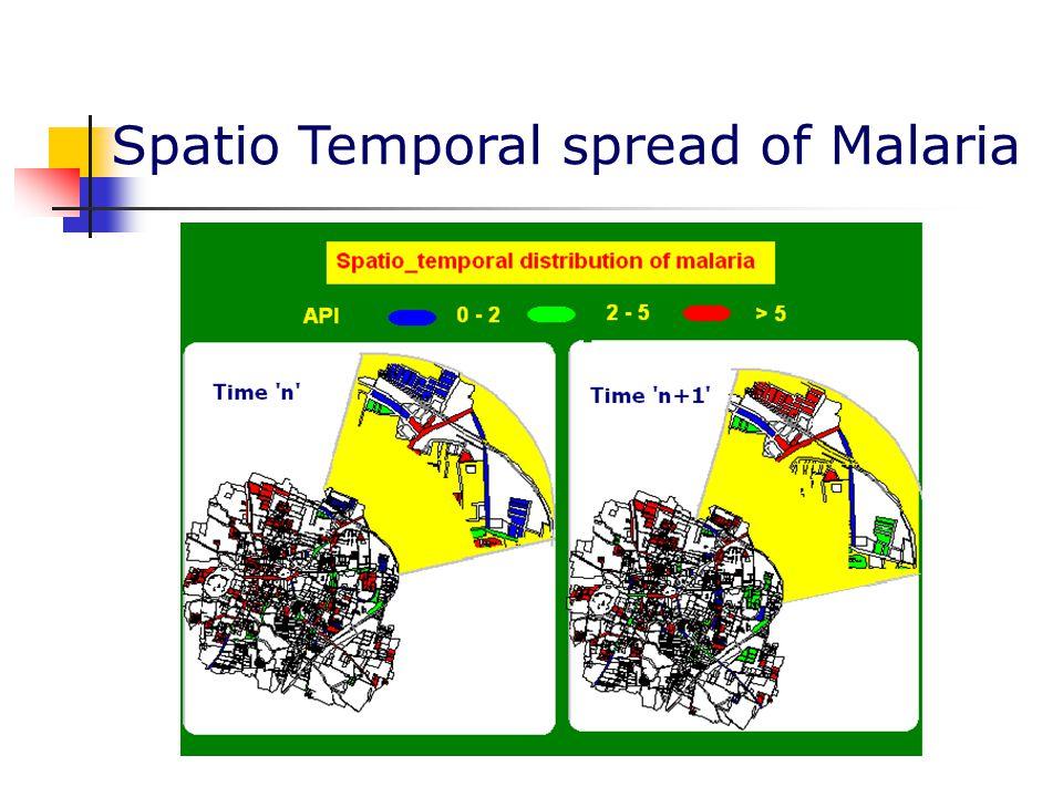Spatio Temporal spread of Malaria