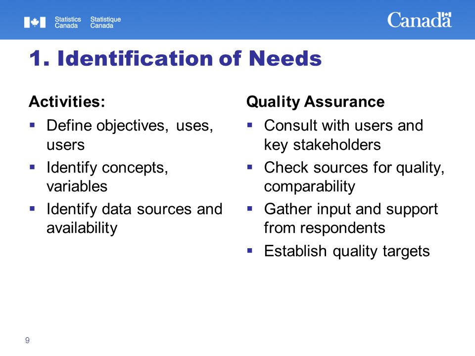 1. Identification of Needs Activities:  Define objectives, uses, users  Identify concepts, variables  Identify data sources and availability Qualit