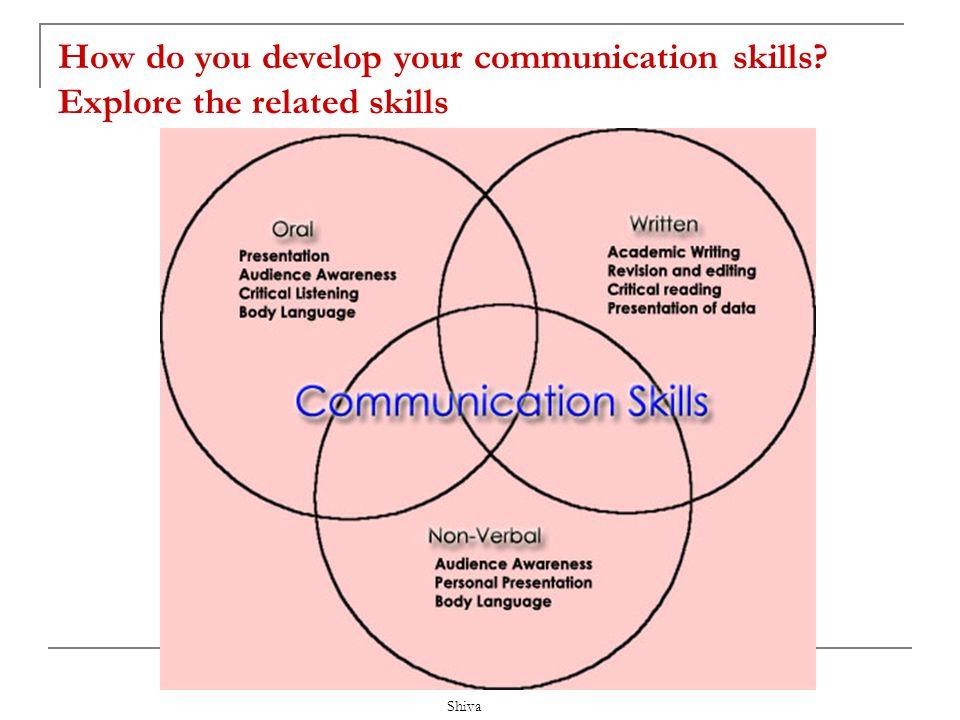 Shiva What makes a good communicator? Adequacy TimingIntegrity Clarity
