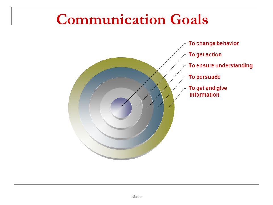 Shiva Communication Skills Communication skills is the ability to use language (receptive) and express (expressive) information. Effective communicati
