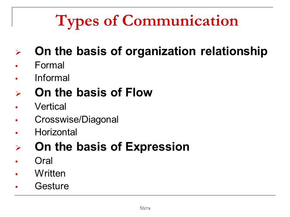 Shiva Most Common Ways to Communicate Speaking Writing Visual Image Body Language