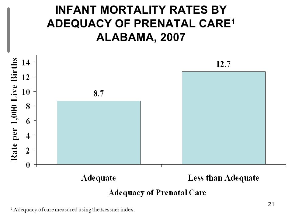 21 INFANT MORTALITY RATES BY ADEQUACY OF PRENATAL CARE 1 ALABAMA, 2007 1 Adequacy of care measured using the Kessner index.