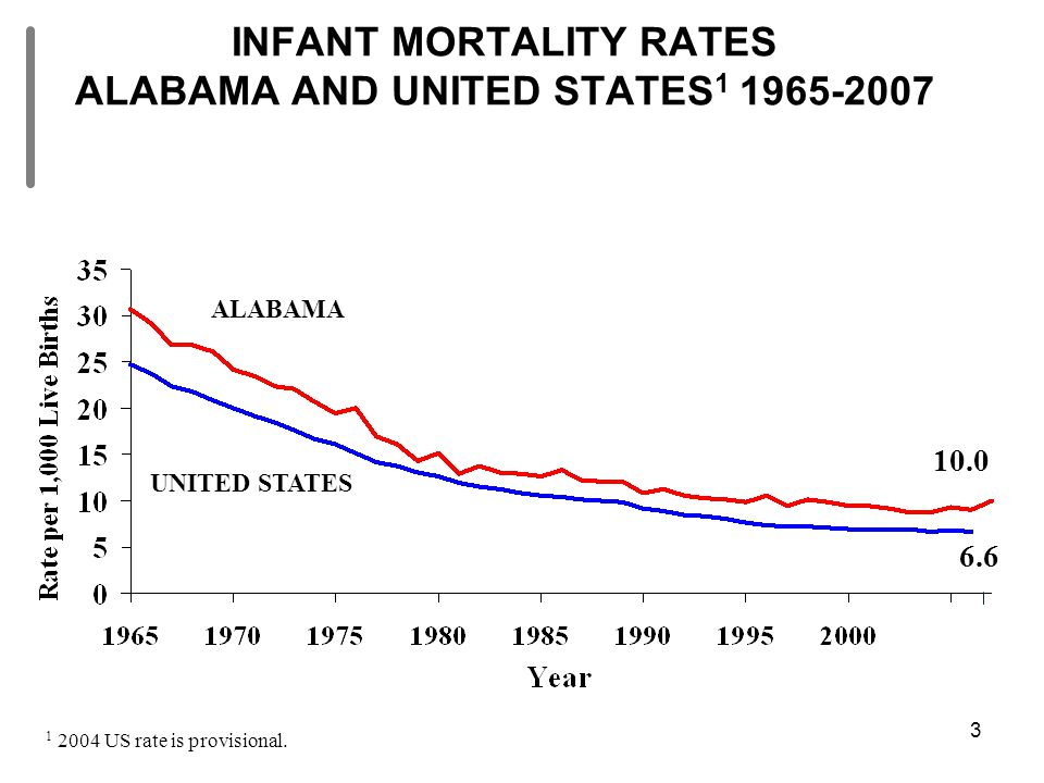 3 INFANT MORTALITY RATES ALABAMA AND UNITED STATES 1 1965-2007 10.0 6.6 1 2004 US rate is provisional. ALABAMA UNITED STATES