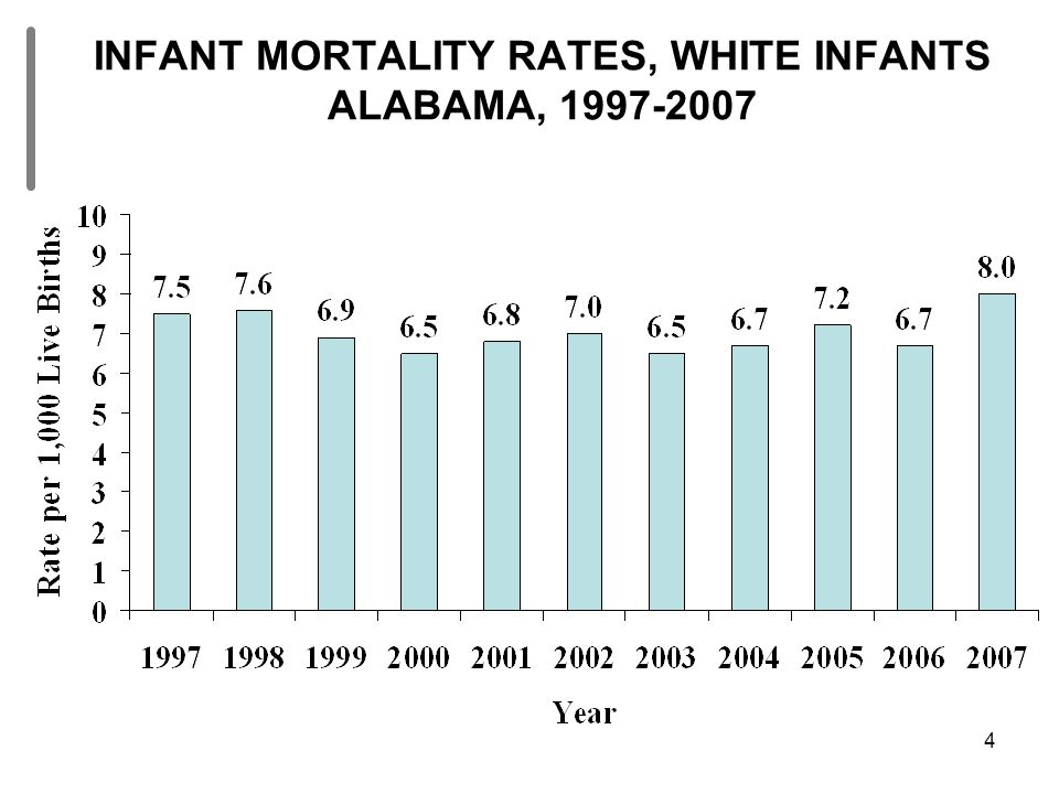 4 INFANT MORTALITY RATES, WHITE INFANTS ALABAMA, 1997-2007