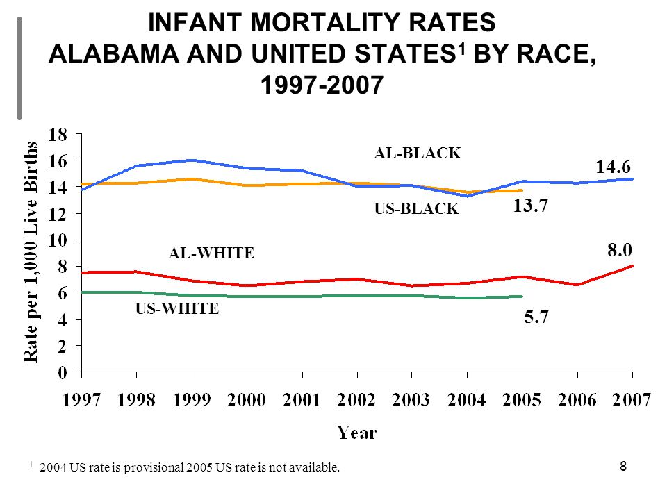 8 INFANT MORTALITY RATES ALABAMA AND UNITED STATES 1 BY RACE, 1997-2007 8.0 5.7 13.7 14.6 1 2004 US rate is provisional 2005 US rate is not available.