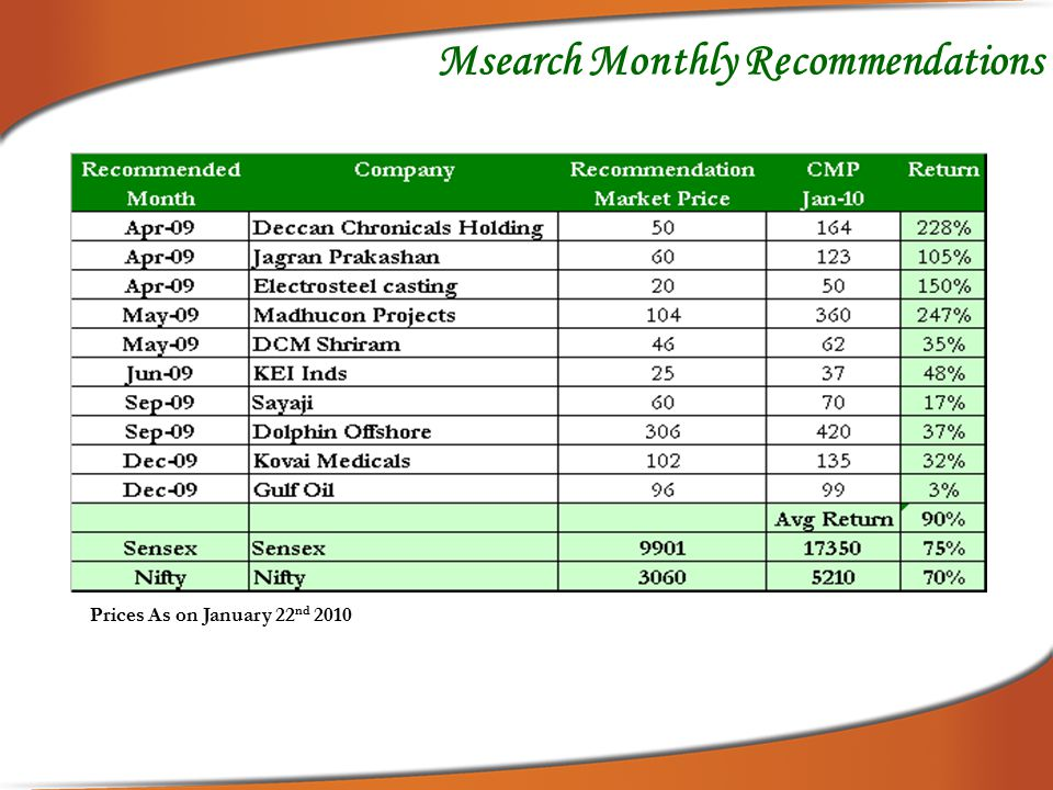 Deepawali Recommendations October - 2009 Prices As on January 22 nd 2010