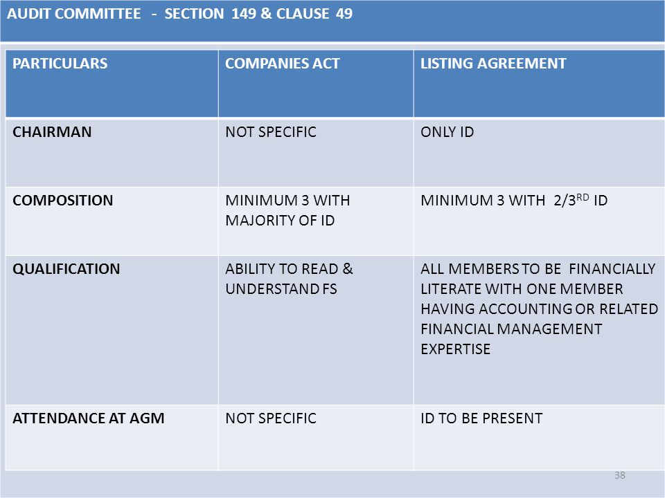 AUDIT COMMITTEE - SECTION 149 & CLAUSE 49 38 PARTICULARSCOMPANIES ACTLISTING AGREEMENT CHAIRMANNOT SPECIFICONLY ID COMPOSITIONMINIMUM 3 WITH MAJORITY OF ID MINIMUM 3 WITH 2/3 RD ID QUALIFICATIONABILITY TO READ & UNDERSTAND FS ALL MEMBERS TO BE FINANCIALLY LITERATE WITH ONE MEMBER HAVING ACCOUNTING OR RELATED FINANCIAL MANAGEMENT EXPERTISE ATTENDANCE AT AGMNOT SPECIFICID TO BE PRESENT
