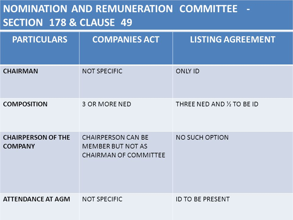 NOMINATION AND REMUNERATION COMMITTEE - SECTION 178 & CLAUSE 49 40 PARTICULARSCOMPANIES ACTLISTING AGREEMENT CHAIRMANNOT SPECIFICONLY ID COMPOSITION3 OR MORE NEDTHREE NED AND ½ TO BE ID CHAIRPERSON OF THE COMPANY CHAIRPERSON CAN BE MEMBER BUT NOT AS CHAIRMAN OF COMMITTEE NO SUCH OPTION ATTENDANCE AT AGMNOT SPECIFICID TO BE PRESENT