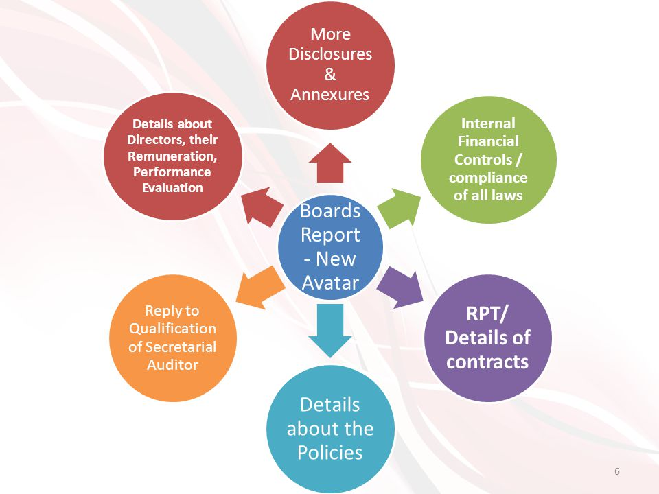 6 Boards Report - New Avatar More Disclosures & Annexures Internal Financial Controls / compliance of all laws RPT/ Details of contracts Details about the Policies Reply to Qualification of Secretarial Auditor Details about Directors, their Remuneration, Performance Evaluation