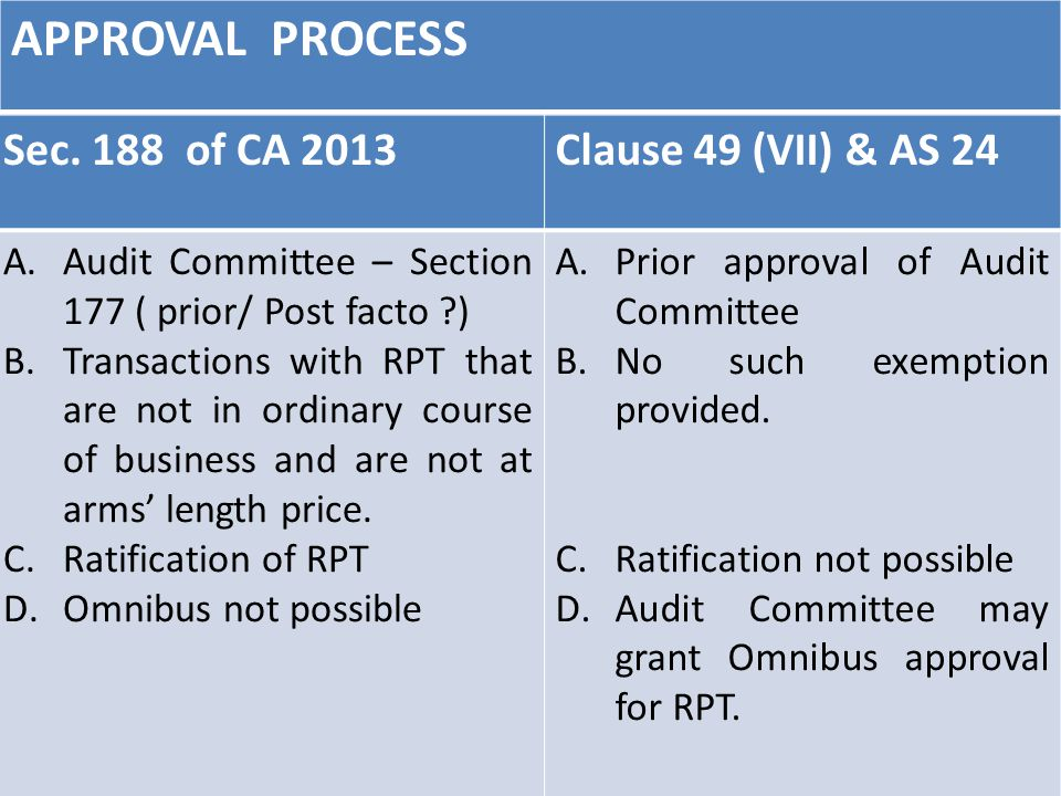 APPROVAL PROCESS 61 Sec. 188 of CA 2013Clause 49 (VII) & AS 24 A.Audit Committee – Section 177 ( prior/ Post facto ?) B.Transactions with RPT that are