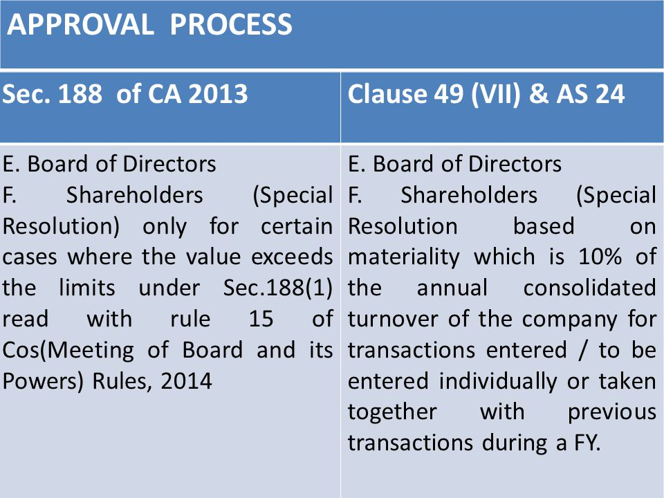 APPROVAL PROCESS 62 Sec. 188 of CA 2013Clause 49 (VII) & AS 24 E.