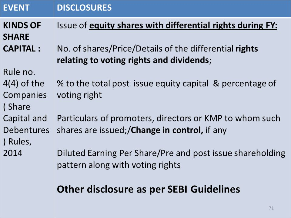 EVENTDISCLOSURES KINDS OF SHARE CAPITAL : Rule no. 4(4) of the Companies ( Share Capital and Debentures ) Rules, 2014 Issue of equity shares with diff