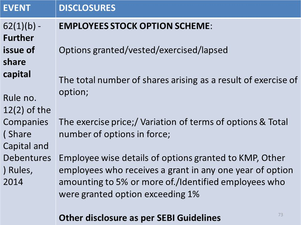 EVENTDISCLOSURES 62(1)(b) - Further issue of share capital Rule no.