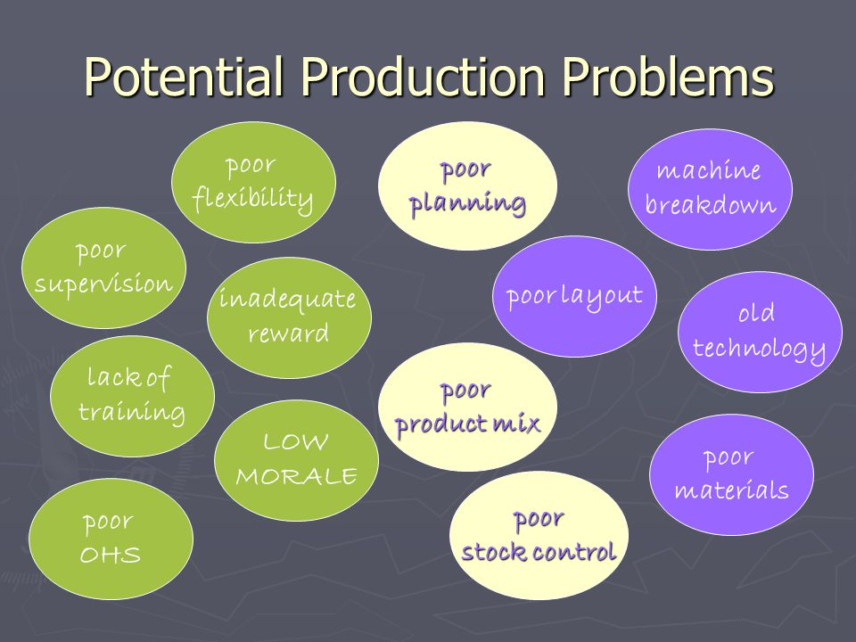 Potential Production Problems poor layout machine breakdown old technology poor materials poor supervision poor flexibility inadequate reward lack of