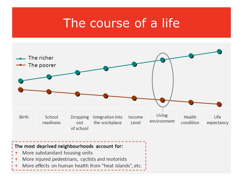 The course of a life The most deprived neighbourhoods account for: More substandard housing units More injured pedestrians, cyclists and motorists Mor