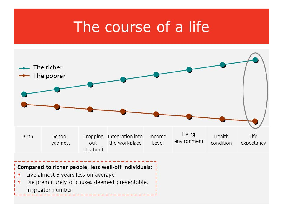 The course of a life The richer The poorer Compared to richer people, less well-off individuals: Live almost 6 years less on average Die prematurely o