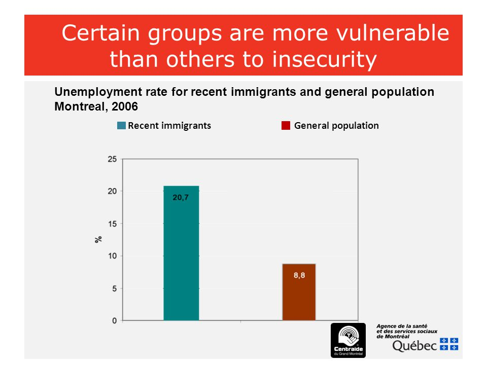 Certain groups are more vulnerable than others to insecurity Unemployment rate for recent immigrants and general population Montreal, 2006 Recent immi