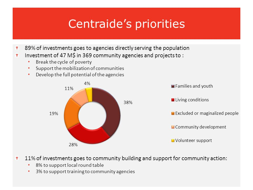 89% of investments goes to agencies directly serving the population Investment of 47 M$ in 369 community agencies and projects to : Break the cycle of