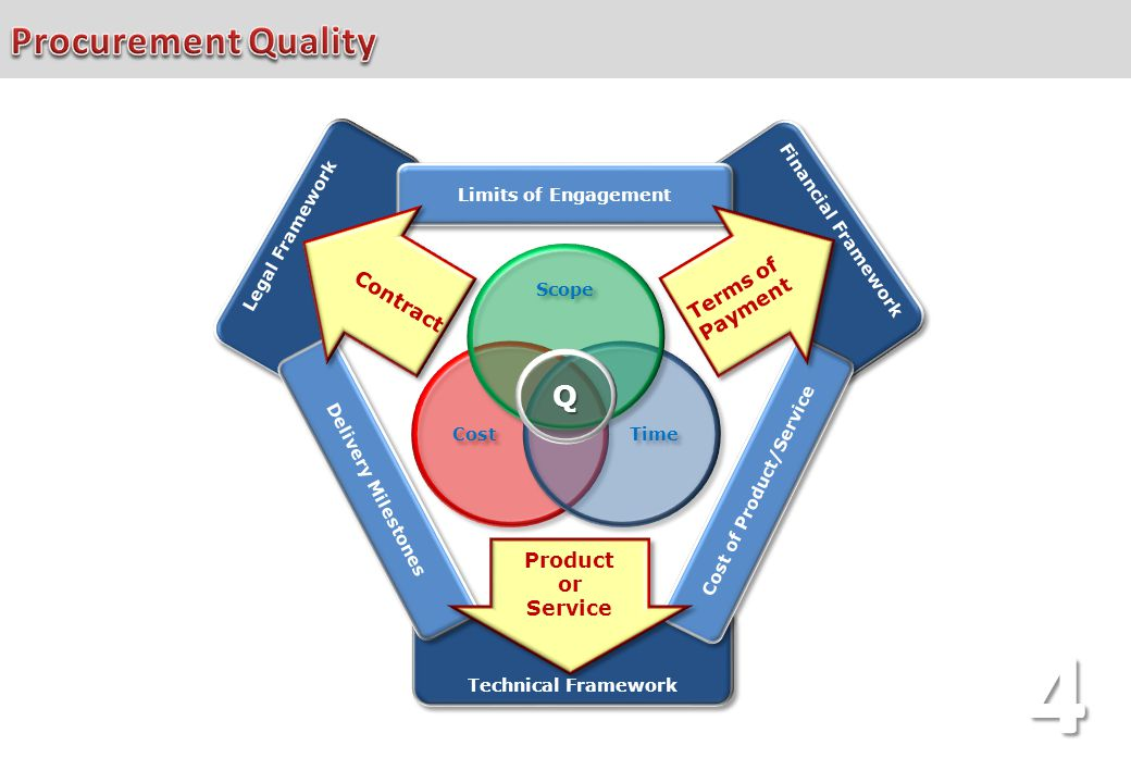 Technical Framework Financial Framework Legal Framework Cost Time Scope Q Limits of Engagement Cost of Product/Service Delivery Milestones Terms of Pa