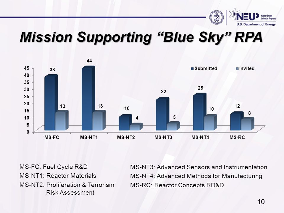 Mission Supporting Blue Sky RPA MS-FC: Fuel Cycle R&D MS-NT1: Reactor Materials MS-NT2: Proliferation & Terrorism Risk Assessment MS-NT3: Advanced Sensors and Instrumentation MS-NT4: Advanced Methods for Manufacturing MS-RC: Reactor Concepts RD&D 10
