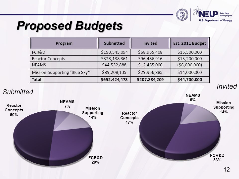 Proposed Budgets ProgramSubmittedInvitedEst. 2011 Budget FCR&D$190,545,094$68,965,408$15,500,000 Reactor Concepts$328,138,361$96,486,916$15,200,000 NE