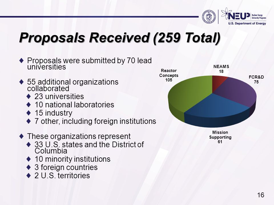 Proposals Received (259 Total) ♦Proposals were submitted by 70 lead universities ♦55 additional organizations collaborated ♦23 universities ♦10 national laboratories ♦15 industry ♦7 other, including foreign institutions ♦These organizations represent ♦33 U.S.
