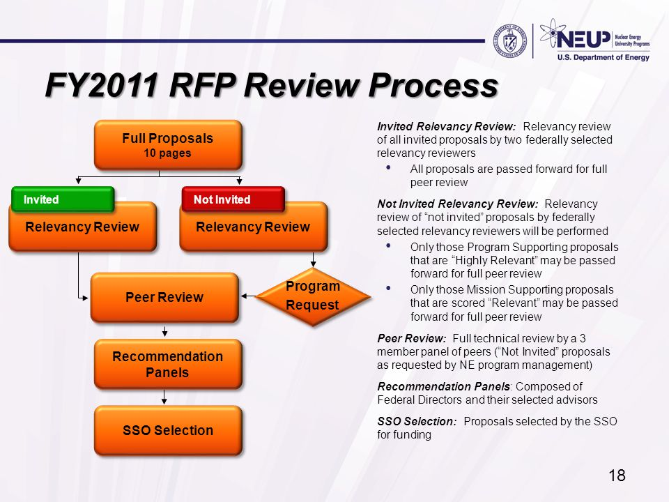 18 FY2011 RFP Review Process Invited Relevancy Review: Relevancy review of all invited proposals by two federally selected relevancy reviewers All proposals are passed forward for full peer review Not Invited Relevancy Review: Relevancy review of not invited proposals by federally selected relevancy reviewers will be performed Only those Program Supporting proposals that are Highly Relevant may be passed forward for full peer review Only those Mission Supporting proposals that are scored Relevant may be passed forward for full peer review Peer Review: Full technical review by a 3 member panel of peers ( Not Invited proposals as requested by NE program management) Recommendation Panels: Composed of Federal Directors and their selected advisors SSO Selection: Proposals selected by the SSO for funding Full Proposals 10 pages Full Proposals 10 pages Recommendation Panels SSO Selection Peer Review Relevancy Review Not Invited Invited Program Request