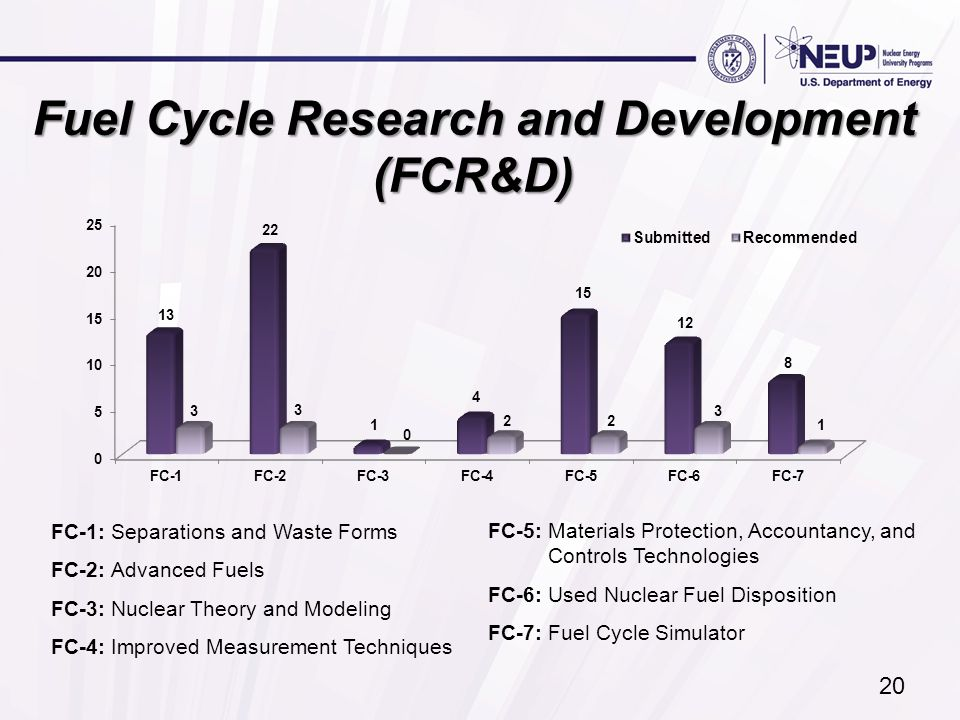 Fuel Cycle Research and Development (FCR&D) FC-1: Separations and Waste Forms FC-2: Advanced Fuels FC-3: Nuclear Theory and Modeling FC-4: Improved Me