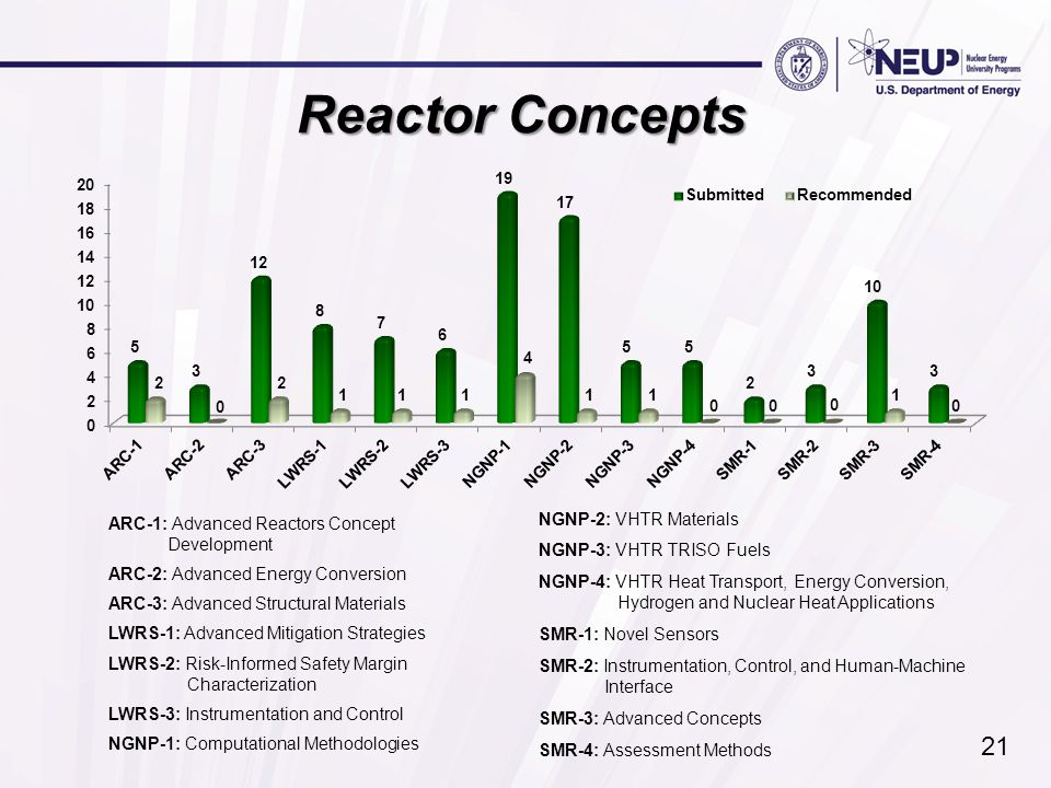 Reactor Concepts ARC-1: Advanced Reactors Concept Development ARC-2: Advanced Energy Conversion ARC-3: Advanced Structural Materials LWRS-1: Advanced Mitigation Strategies LWRS-2: Risk-Informed Safety Margin Characterization LWRS-3: Instrumentation and Control NGNP-1: Computational Methodologies NGNP-2: VHTR Materials NGNP-3: VHTR TRISO Fuels NGNP-4: VHTR Heat Transport, Energy Conversion, Hydrogen and Nuclear Heat Applications SMR-1: Novel Sensors SMR-2: Instrumentation, Control, and Human-Machine Interface SMR-3: Advanced Concepts SMR-4: Assessment Methods 21