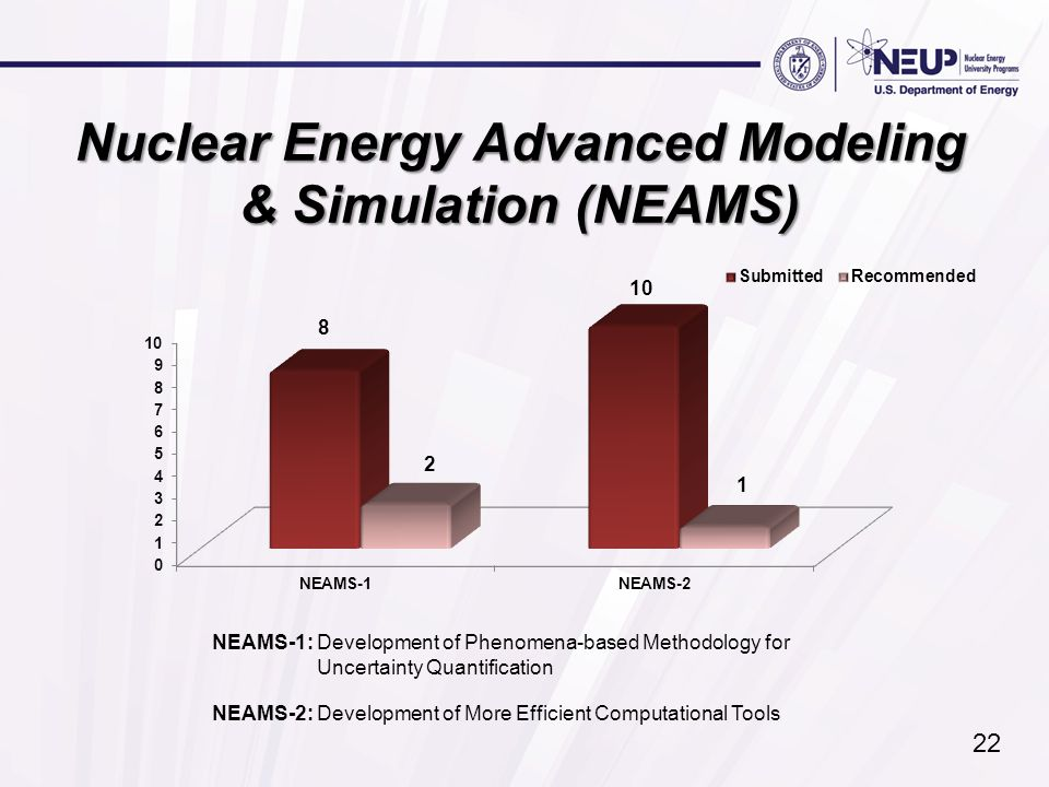 Nuclear Energy Advanced Modeling & Simulation (NEAMS) NEAMS-1: Development of Phenomena-based Methodology for Uncertainty Quantification NEAMS-2: Deve