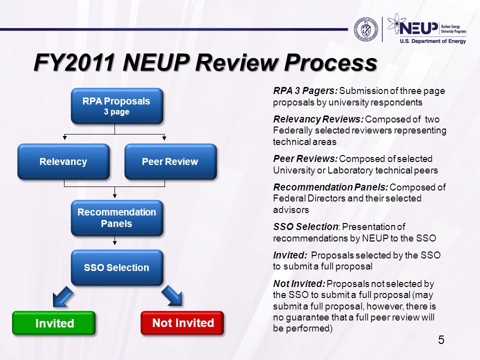 5 FY2011 NEUP Review Process RPA 3 Pagers: Submission of three page proposals by university respondents Relevancy Reviews: Composed of two Federally s