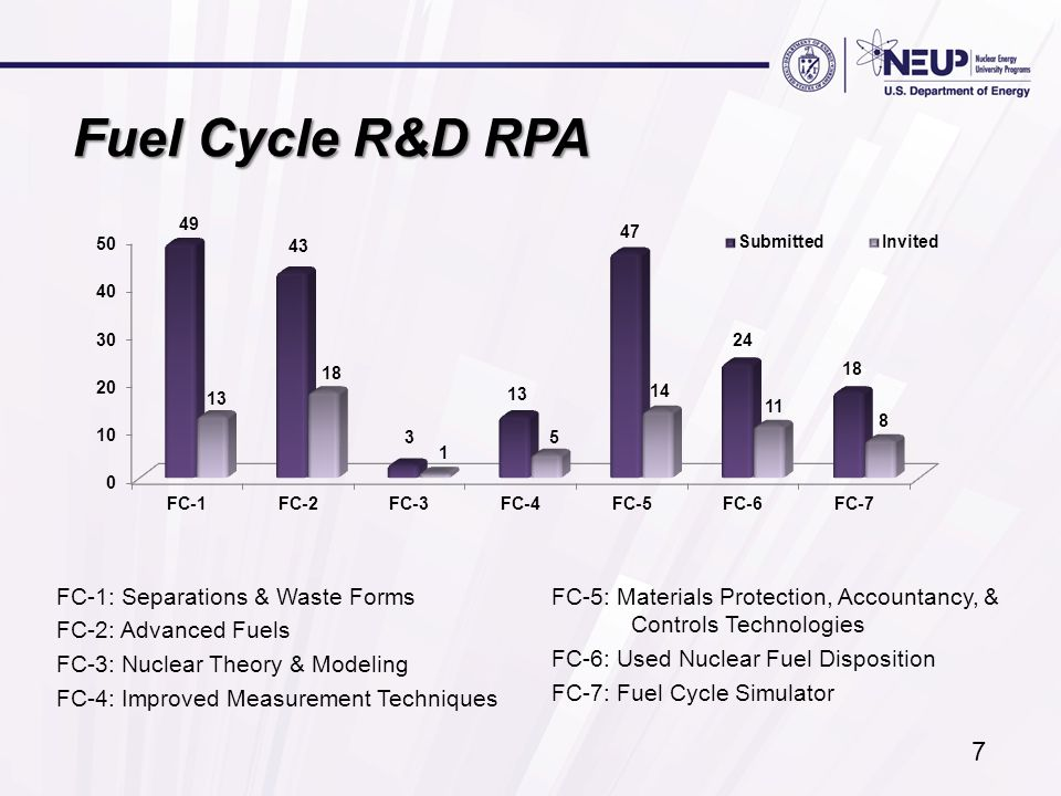 Fuel Cycle R&D RPA FC-1: Separations & Waste Forms FC-2: Advanced Fuels FC-3: Nuclear Theory & Modeling FC-4: Improved Measurement Techniques FC-5: Materials Protection, Accountancy, & Controls Technologies FC-6: Used Nuclear Fuel Disposition FC-7: Fuel Cycle Simulator 7