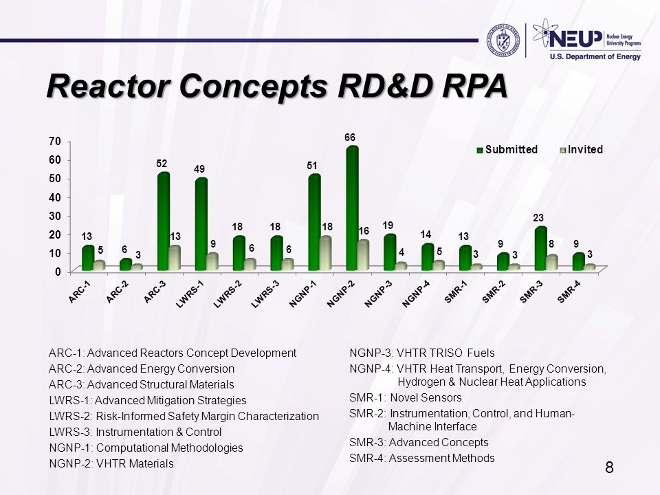 Reactor Concepts RD&D RPA ARC-1: Advanced Reactors Concept Development ARC-2: Advanced Energy Conversion ARC-3: Advanced Structural Materials LWRS-1: Advanced Mitigation Strategies LWRS-2: Risk-Informed Safety Margin Characterization LWRS-3: Instrumentation & Control NGNP-1: Computational Methodologies NGNP-2: VHTR Materials NGNP-3: VHTR TRISO Fuels NGNP-4: VHTR Heat Transport, Energy Conversion, Hydrogen & Nuclear Heat Applications SMR-1: Novel Sensors SMR-2: Instrumentation, Control, and Human- Machine Interface SMR-3: Advanced Concepts SMR-4: Assessment Methods 8