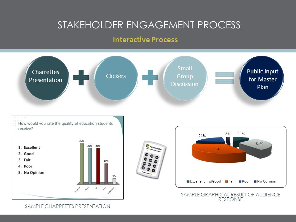 STAKEHOLDER ENGAGEMENT PROCESS Interactive Process SAMPLE GRAPHICAL RESULT OF AUDIENCE RESPONSE SAMPLE CHARRETTES PRESENTATION Charrettes Presentation Clickers Small Group Discussion Public Input for Master Plan