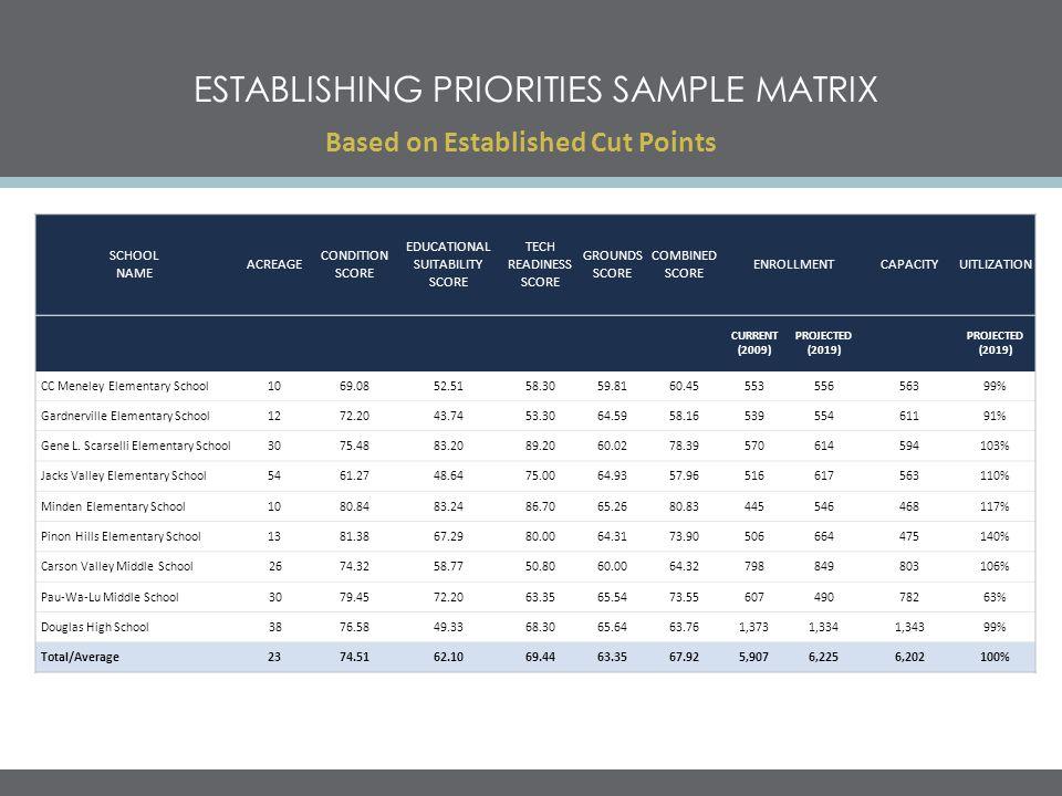 ESTABLISHING PRIORITIES SAMPLE MATRIX Based on Established Cut Points SCHOOL NAME ACREAGE CONDITION SCORE EDUCATIONAL SUITABILITY SCORE TECH READINESS SCORE GROUNDS SCORE COMBINED SCORE ENROLLMENTCAPACITYUITLIZATION CURRENT (2009) PROJECTED (2019) CC Meneley Elementary School1069.0852.5158.3059.8160.4555355656399% Gardnerville Elementary School1272.2043.7453.3064.5958.1653955461191% Gene L.