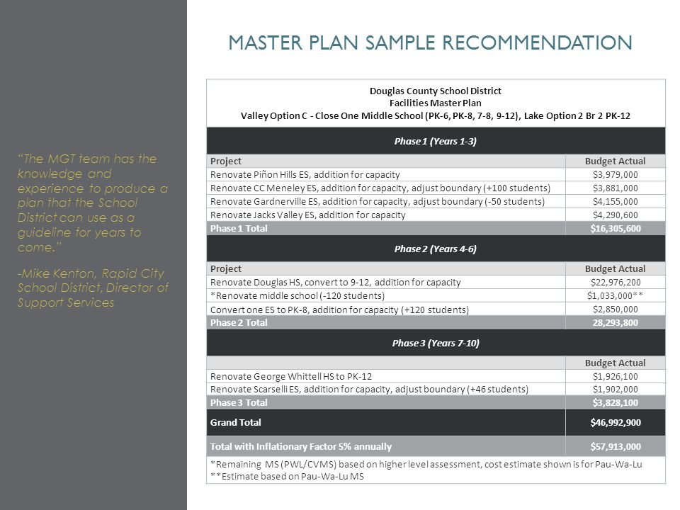MASTER PLAN SAMPLE RECOMMENDATION The MGT team has the knowledge and experience to produce a plan that the School District can use as a guideline for years to come. -Mike Kenton, Rapid City School District, Director of Support Services Douglas County School District Facilities Master Plan Valley Option C - Close One Middle School (PK-6, PK-8, 7-8, 9-12), Lake Option 2 Br 2 PK-12 Phase 1 (Years 1-3) ProjectBudget Actual Renovate Piñon Hills ES, addition for capacity$3,979,000 Renovate CC Meneley ES, addition for capacity, adjust boundary (+100 students)$3,881,000 Renovate Gardnerville ES, addition for capacity, adjust boundary (-50 students)$4,155,000 Renovate Jacks Valley ES, addition for capacity$4,290,600 Phase 1 Total$16,305,600 Phase 2 (Years 4-6) ProjectBudget Actual Renovate Douglas HS, convert to 9-12, addition for capacity$22,976,200 *Renovate middle school (-120 students)$1,033,000** Convert one ES to PK-8, addition for capacity (+120 students) $2,850,000 Phase 2 Total28,293,800 Phase 3 (Years 7-10) Budget Actual Renovate George Whittell HS to PK-12$1,926,100 Renovate Scarselli ES, addition for capacity, adjust boundary (+46 students)$1,902,000 Phase 3 Total$3,828,100 Grand Total$46,992,900 Total with Inflationary Factor 5% annually$57,913,000 *Remaining MS (PWL/CVMS) based on higher level assessment, cost estimate shown is for Pau-Wa-Lu **Estimate based on Pau-Wa-Lu MS