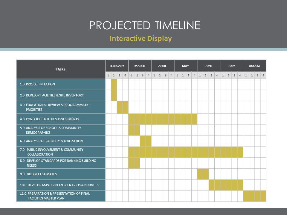 PROJECTED TIMELINE Interactive Display TASKS FEBRUARYMARCHAPRILMAYJUNEJULYAUGUST 1234123412341234123412341234 1.0 PROJECT INITATION 2.0 DEVELOP FACILI
