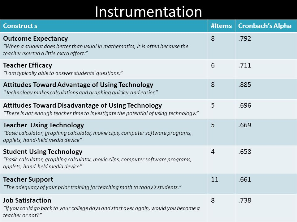 Instrumentation Construct s#ItemsCronbach's Alpha Outcome Expectancy When a student does better than usual in mathematics, it is often because the teacher exerted a little extra effort. 8.792 Teacher Efficacy I am typically able to answer students questions. 6.711 Attitudes Toward Advantage of Using Technology Technology makes calculations and graphing quicker and easier. 8.885 Attitudes Toward Disadvantage of Using Technology There is not enough teacher time to investigate the potential of using technology. 5.696 Teacher Using Technology Basic calculator, graphing calculator, movie clips, computer software programs, applets, hand-held media device 5.669 Student Using Technology Basic calculator, graphing calculator, movie clips, computer software programs, applets, hand-held media device 4.658 Teacher Support The adequacy of your prior training for teaching math to today s students. 11.661 Job Satisfaction If you could go back to your college days and start over again, would you become a teacher or not 8.738