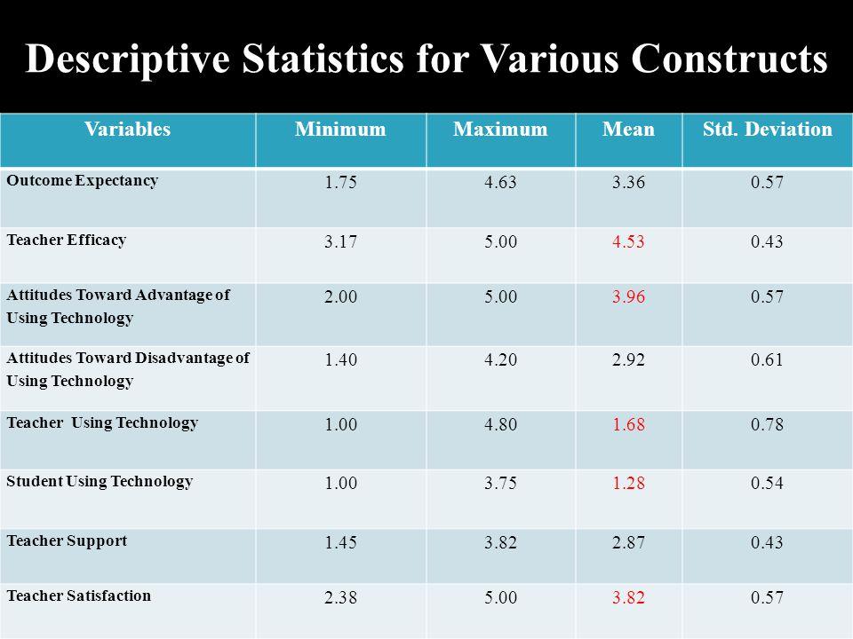 Descriptive Statistics for Various Constructs VariablesMinimumMaximumMeanStd.