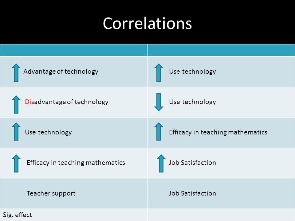 Correlations Advantage of technology Use technology Disadvantage of technology Use technology Efficacy in teaching mathematics Job Satisfaction Teacher support Job Satisfaction Sig.