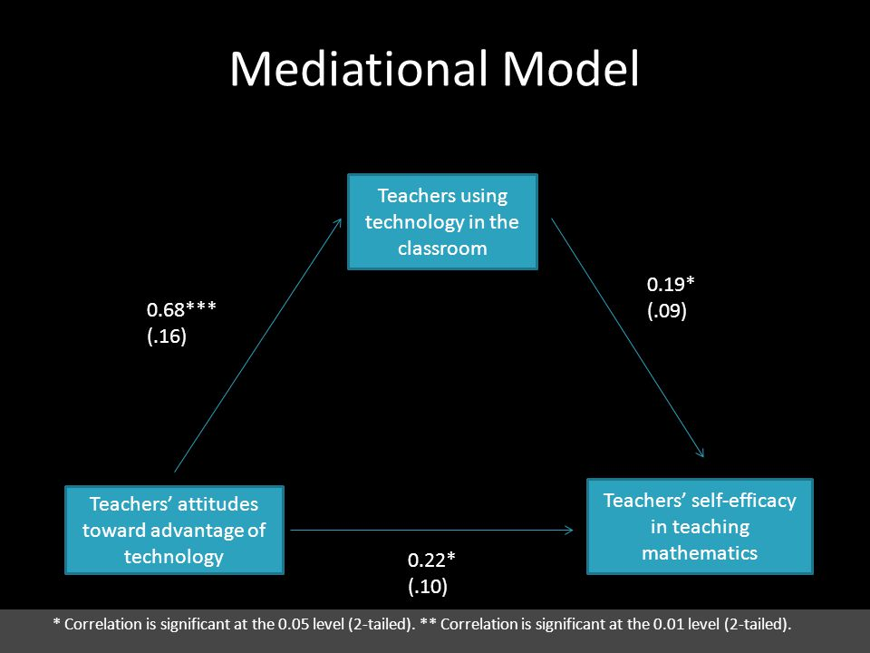 Mediational Model Teachers' attitudes toward advantage of technology Teachers using technology in the classroom Teachers' self-efficacy in teaching mathematics 0.68*** (.16) 0.19* (.09) 0.22* (.10) * Correlation is significant at the 0.05 level (2-tailed).