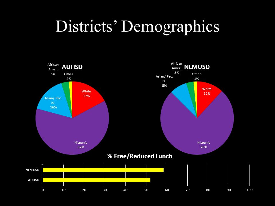 Students Scoring at Proficient & Advanced in 2010-2011 Subject District A CountyDistrict BCountyState Mathematics 36%60%46%48%50% Language Arts 50%63%52%51%54% Science 44%55%31%36%43% Social Science 49%59%41%44%48%